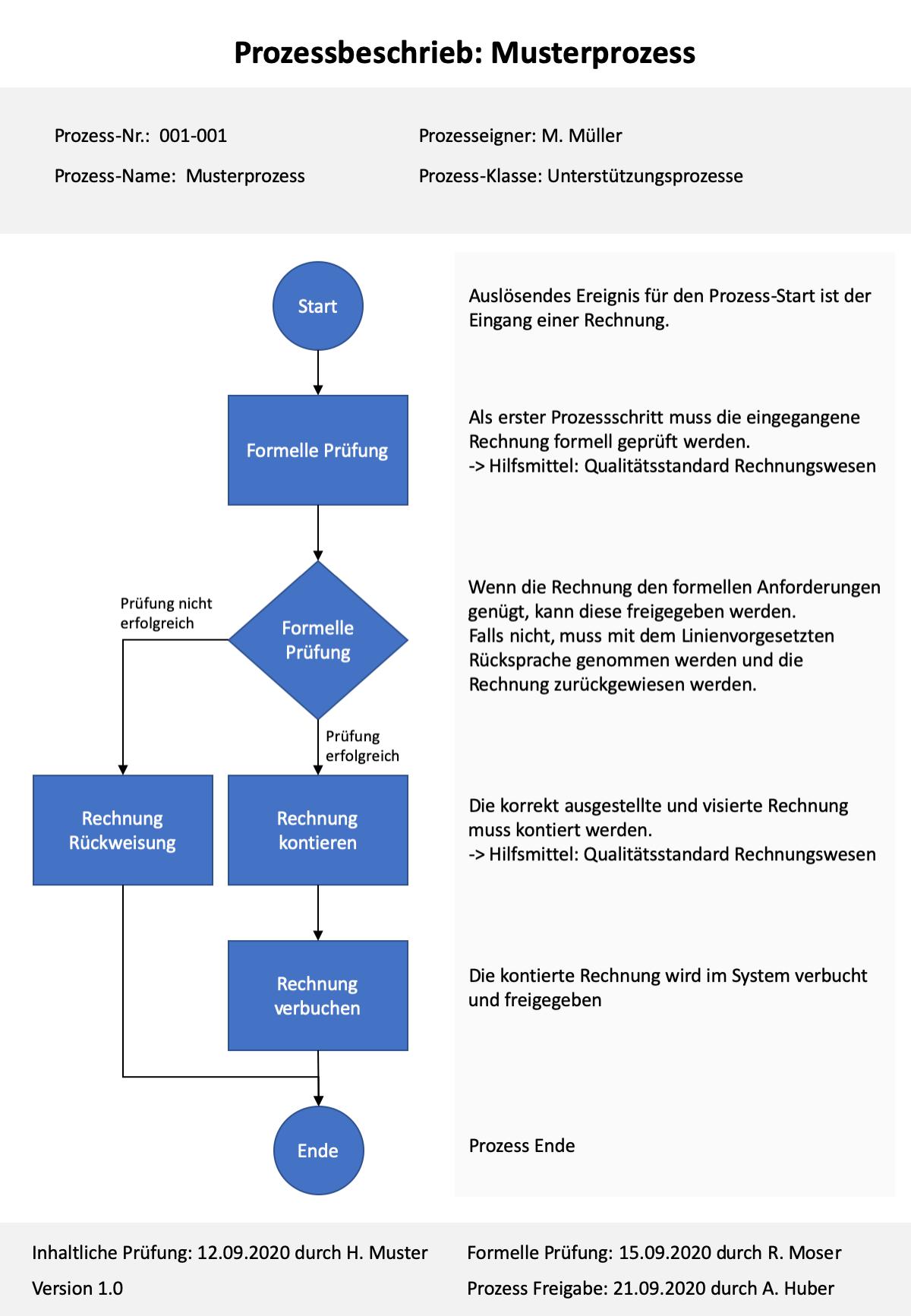 Projektmanagement Vorlagen Checklisten Und