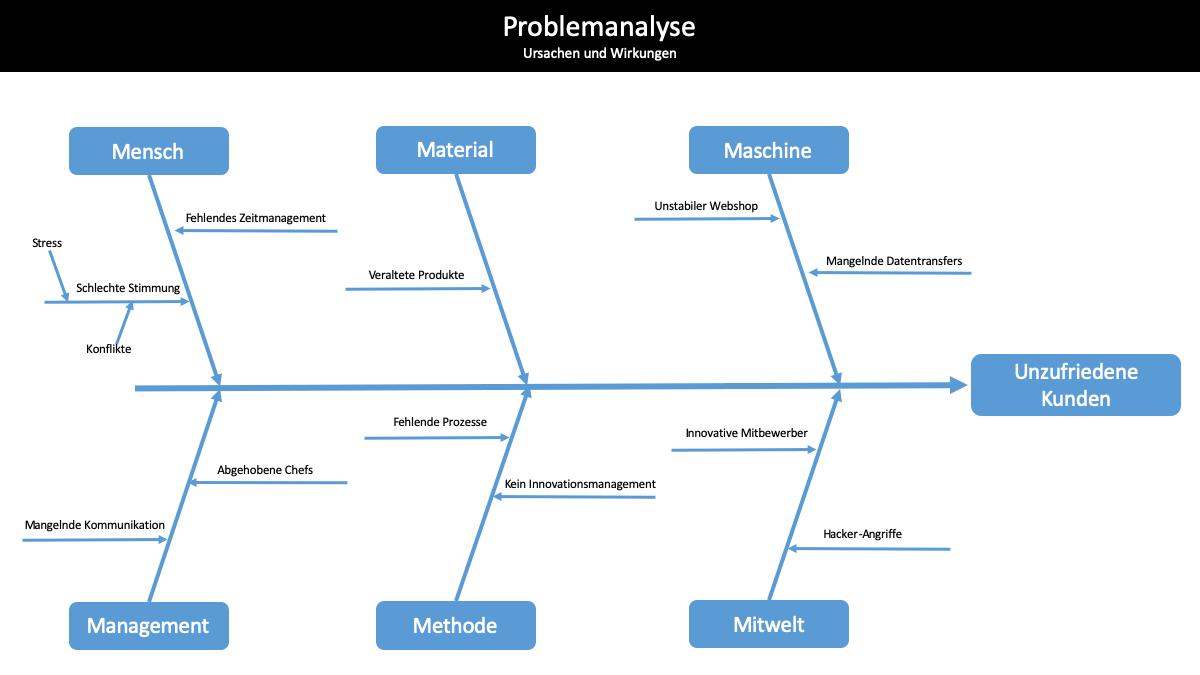 Ishikawa Diagramm Ursache Wirkungs Diagramm 2