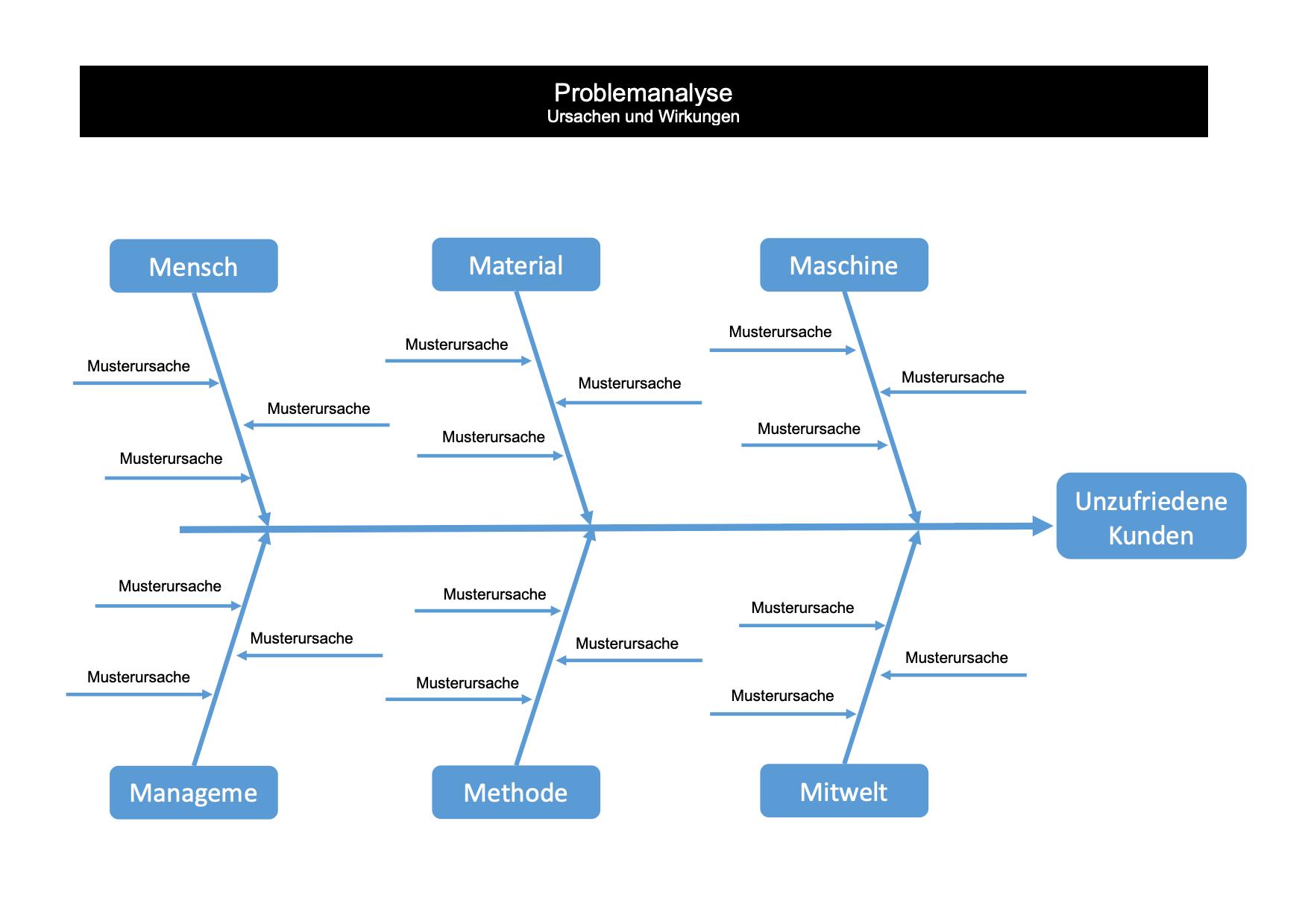 Kostenlose Fischgraten Diagramm Vorlagen 14